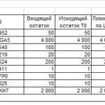 Отчёт за май 2016